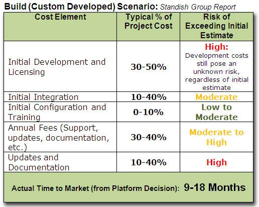 Build Scenario