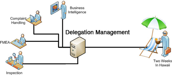 delegation within my organization essay One of the most important parts of delegation is coaching when you delegate an assignment, make it clear to them that they can come to you with questions new tasks can be confusing.