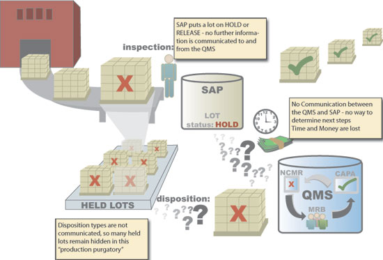 No Integration of SAP and QMS