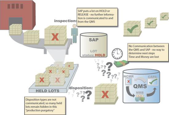 No Integration of SAP and QMS