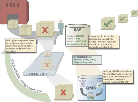 QMS SAP Integration