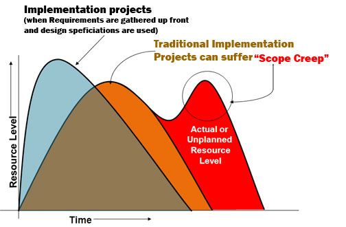Quick points to consider when looking at an implementation project