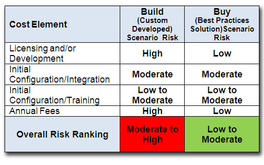 Risk Matrix: Build v. Buy