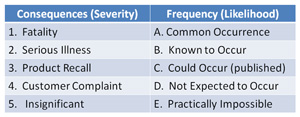 verbal scale for risk