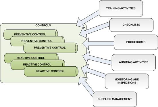 riskcontrols