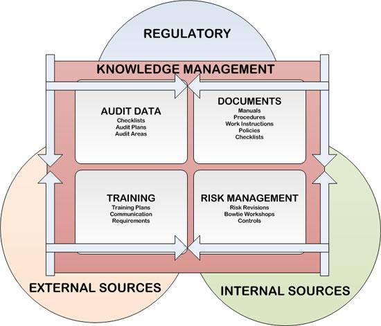KnowledgeManagement