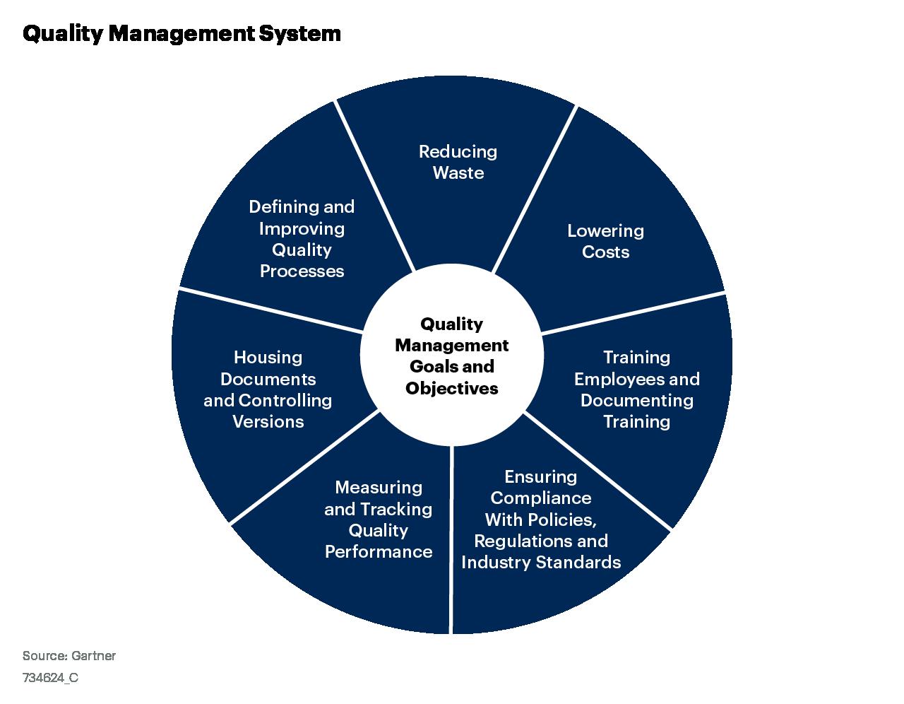 Figure_1_Quality_Management_System