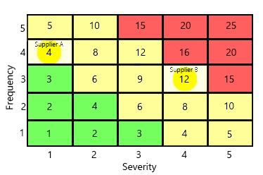 risk matrix process